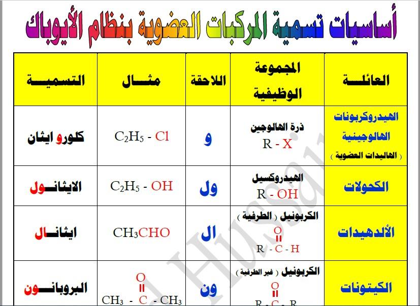 تمارين على تسمية المركبات العضوية كيمياء الصف الثاني عشر الأستاذ أحمد حسين