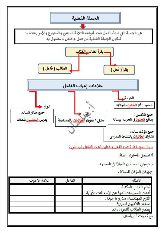 خريطة ذهنية الجملة الفعلية لغة عربية الصف الثالث الفصل الثاني إعداد بيلسان