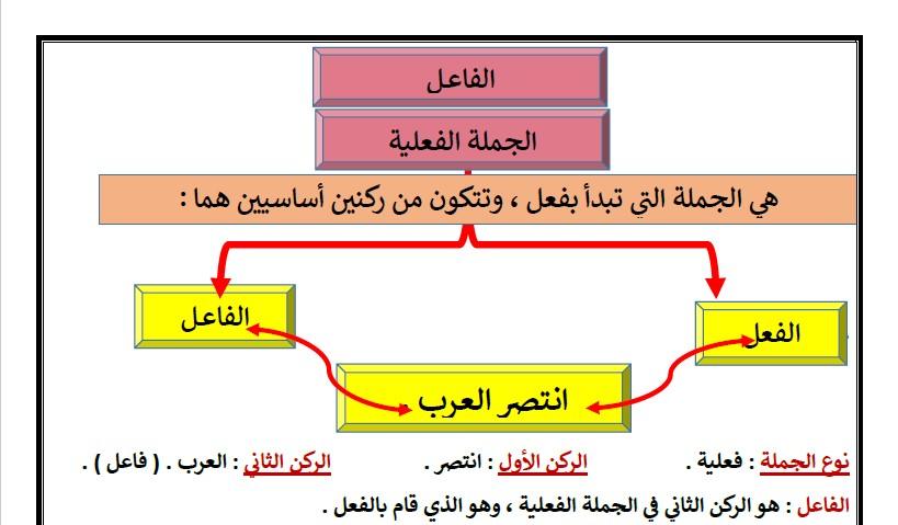 ورقة عمل الجملة الفعلية لغة عربية الصف الثالث الفصل الثاني إعداد بيلسان