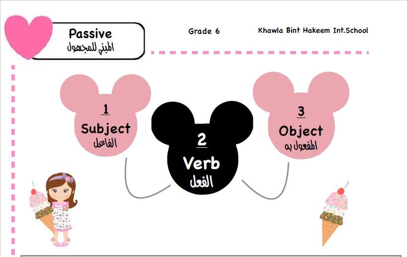 قواعد لغة إنجليزية الصف السادس الفصل الثاني مدرسة خولة بنت حكيم