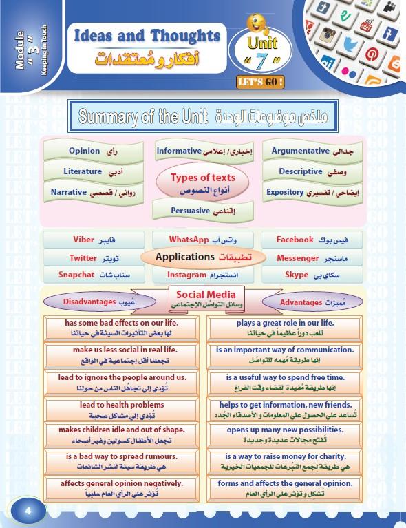 تشجيرات وملخصات لغة إنجليزية الصف الثامن الوحدة السابعة الفصل الثاني